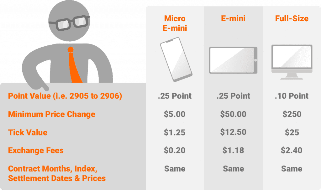 Differences between S&P 500 and E-mini Futures